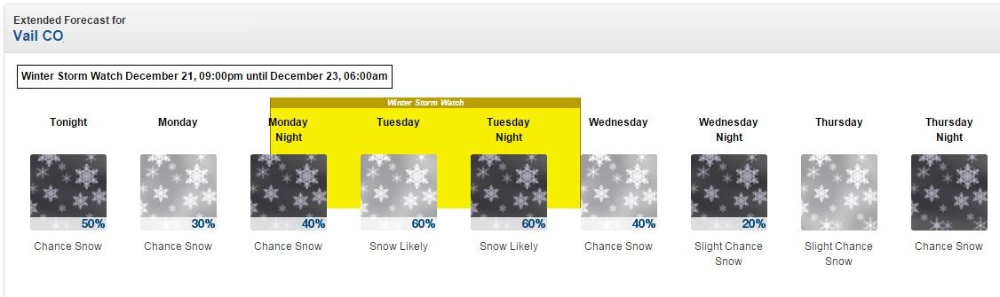 snowy_forecast_copy